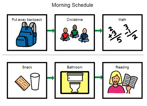 Do You Use Visual Schedules on Transportation Preschool Pack